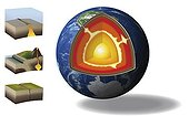 Presentation of the different layers of the Earth