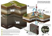 Graphics showing the extraction of shale gas ; Hydraulic fracturing method
