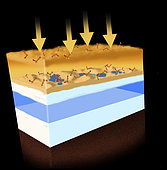 A diagram showing how energy in the form of solar radiation creates organic molecules in the atmosphere of Titan.