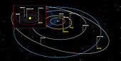 Diagram of the orbits of the planets.