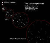 A diagram illustrating the expansion of the universe following the Big Bang.