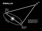 An illustration showing how parallax allows astronomers to determine the distance of stars.