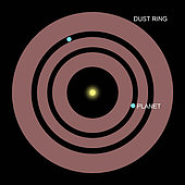 A diagram showing how the planets of Beta Pictoris orbit within a ring of dust surrounding the star.