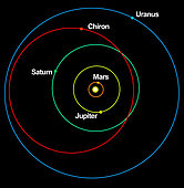A diagram showing the eccentric orbit of Chiron.