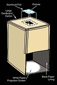 A diagram showing how to build a projector that will allow safe viewing of the Sun.