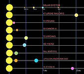 A comparison of several different solar systems.