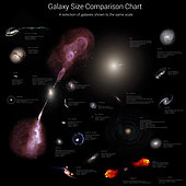 Galaxy size comparison chart. A selection of galaxies shown to the same scale.